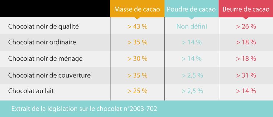 Extrait de la réglementation sur le chocolat n°2003-702